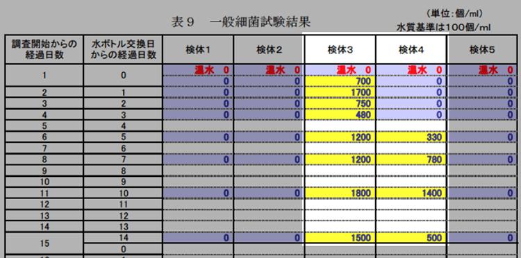 東京都の調査では、5つのうち2つのウォーターサーバーから雑菌が検出された