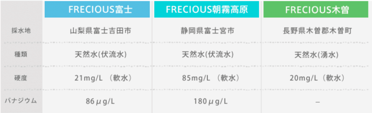 3種の天然水比較。FRECIOUS富士、FRECIOUS朝霧高原、FRECIOUS木曽