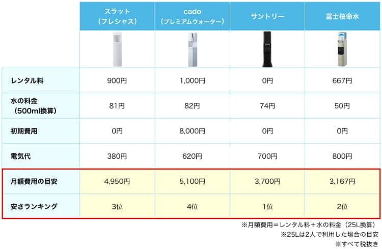 1番やすいのはサントリー。ついで富士桜命水、スラット、cadoの順番。