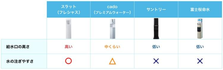 給水口が高くて水が注ぎやすいのは、スラット>cado>サントリー>富士桜命水の順番