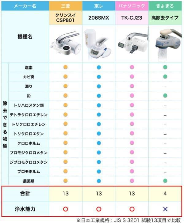 蛇口直結型浄水器の人気メーカーの中で、浄水能力を比較した表