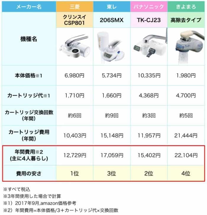 蛇口直結型浄水器の人気メーカーの中で、年間費用の安さを比較した表