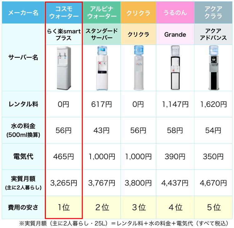 コスモウォーターと人気ウォーターサーバーとの実質費用比較(RO水)