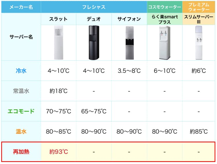 使える温度を比較した表。フレシャスのスラットが一番多くの温度を使うことができる
