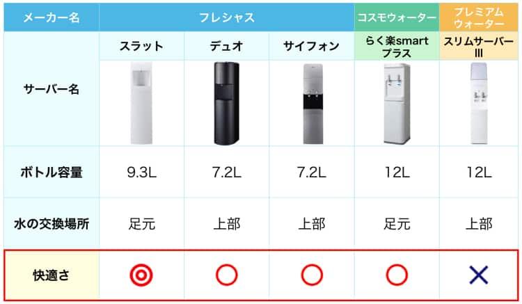 ボトル交換の快適さを比較した表。フレシャスのスラットが一番快適である