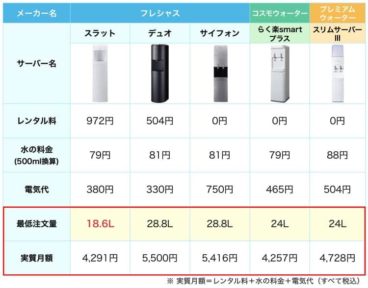 少ない量から注文できるウォーターサーバーを比べた比較表。フレシャスのスラットが一番少ない量から注文できる