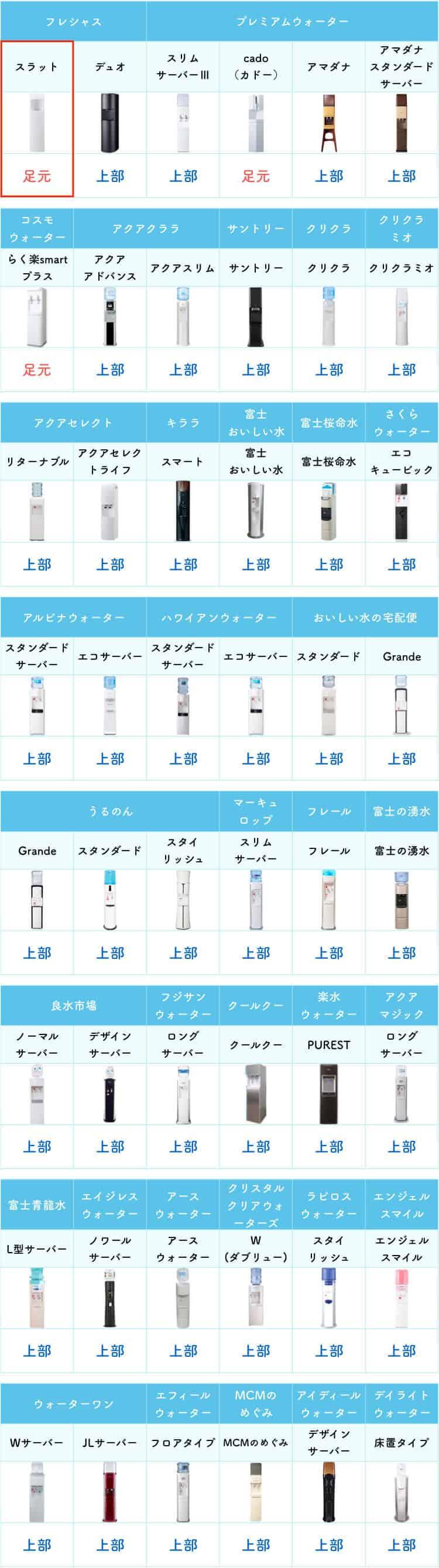 ボトル交換をする箇所を比較した表