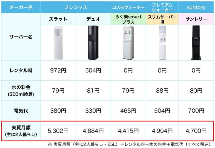 フレシャスと人気ウォーターサーバー4機種の実質費用を比較した表