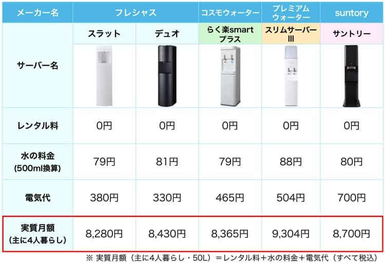 フレシャスと人気ウォーターサーバー4機種の実質費用(主に4人暮らし)を比較した表