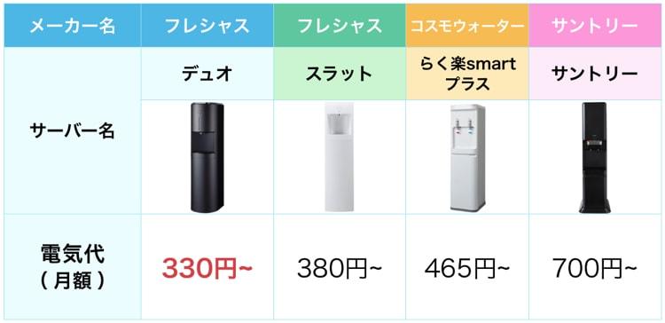フレシャスのデュオと人気ウォーターサーバーとの比較表。電気代の比較でデュオが330円と一番安い。
