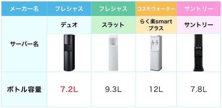 フレシャスのデュオと人気ウォーターサーバーとの比較表。デュオのボトル容量が一番少ない