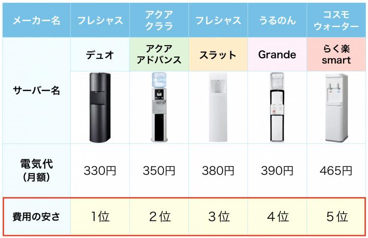 ウォーターサーバーの電気代が安いトップ5を比較した表。デュオが一番安い。