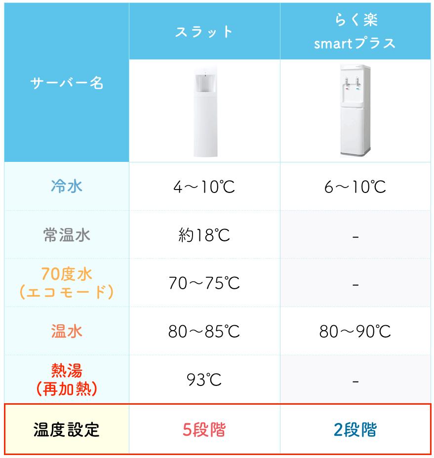 どちらのウォーターサーバーの方が温度設定できるかを表した比較表