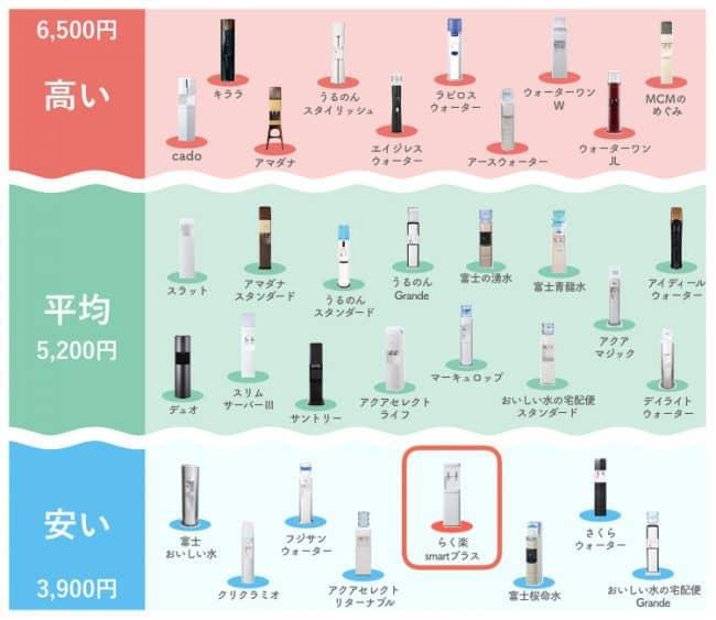 コスモウォーターの実質費用がどれくらい安いのかを示した画像。コスモウォーターは安い