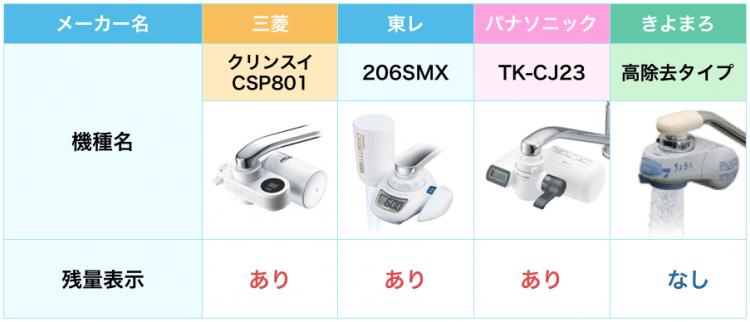 蛇口直結型浄水器の人気メーカーの中で、カートリッジの残量表示があるかないかを比較した表