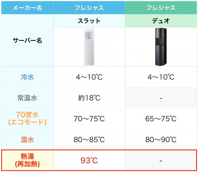 フレシャスのスラットとデュオの温度の比較画像