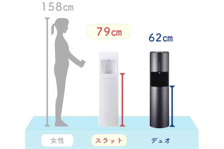 フレシャススラットとデュオの水の注ぎやすさ比較画像。スラットの方が注ぎやすい高さである。
