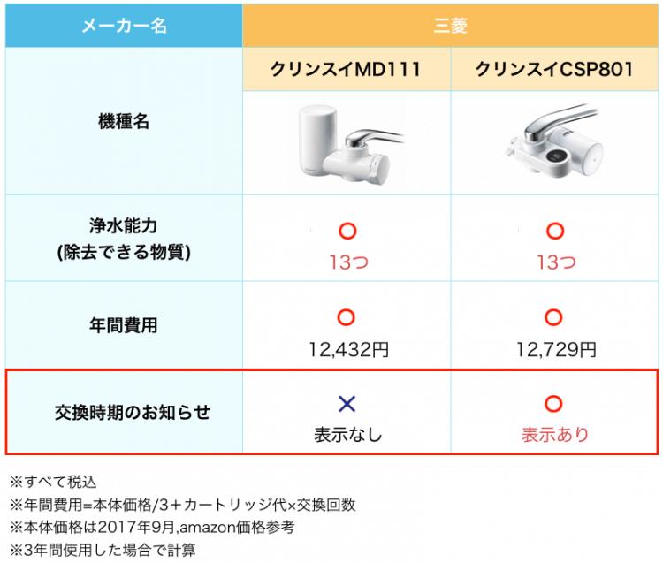クリンスイMD111とクリンスイCSP801の比較表。クリンスイCSP801の方が、機能性が高いのでおすすめ