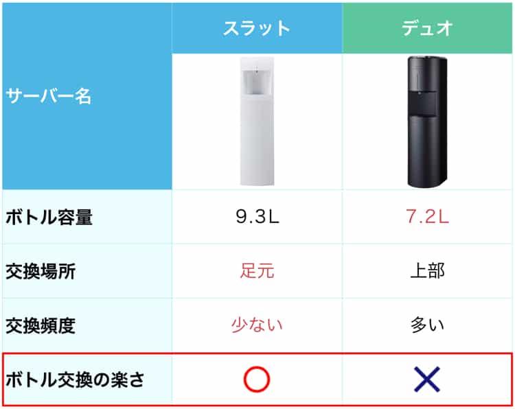 フレシャススラットとデュオの比較表。ボトル交換が楽な方はスラット。