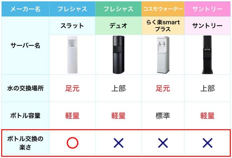 ボトル交換の楽さ比較表