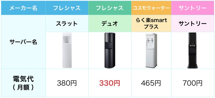 電気代の比較表