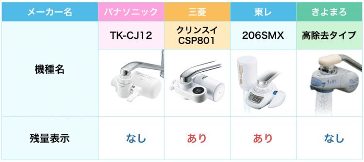 tk-cj12と人気浄水器3種との比較表。tk-cj12は残量表示がされない。