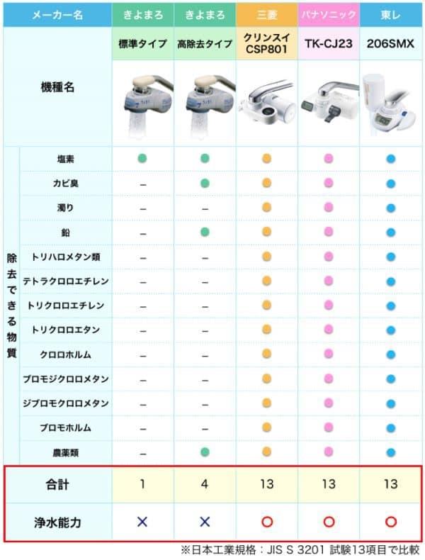 きよまろとその他の浄水器の浄水能力を比較した表。きよまろの浄水能力は低い。