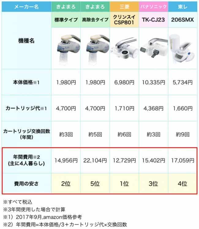 きよまろと人気の浄水器の費用を比較した表。きよまろの費用は安くない。