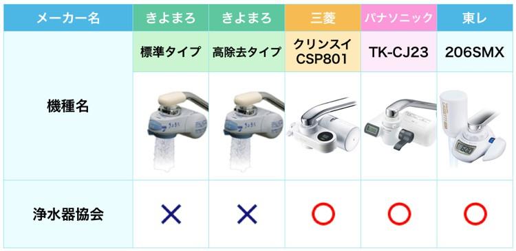 きよまろと人気な浄水器を比較した表。きよまろは浄水器協会に加入していない。