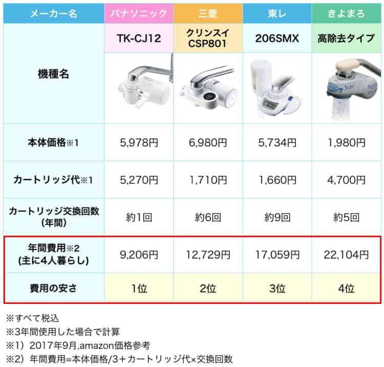 tk-cj12と人気浄水器の安さを比較した表。tk-cj12が一番安い。