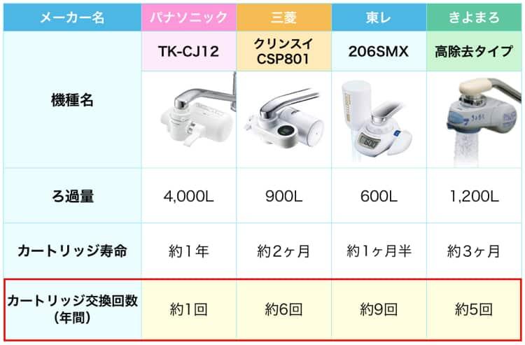 tk-cj12と人気浄水器3種のカートリッジ交換回数を比較した表。tk-cj12が一番少ない。