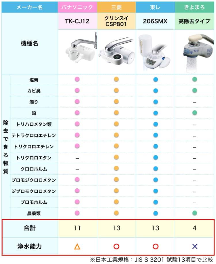tk-cj12と人気浄水器3種の比較表。tk-cj12は浄水能力が高くない。