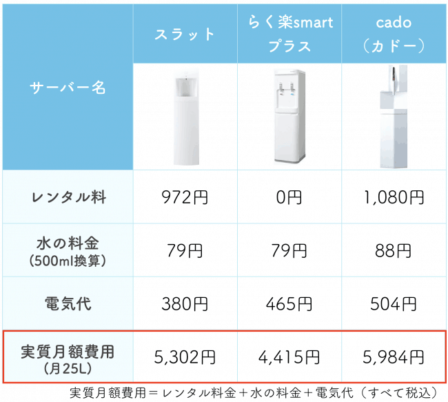 ウォーターサーバーの実質費用の比較