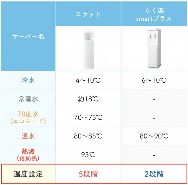 ウォーターサーバーの設定できる温度の比較