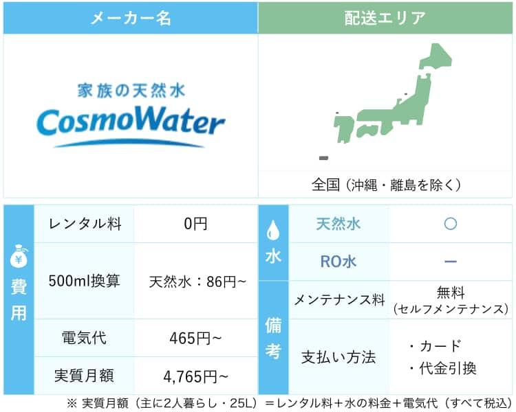 コスモウォーターの料金や水についての画像