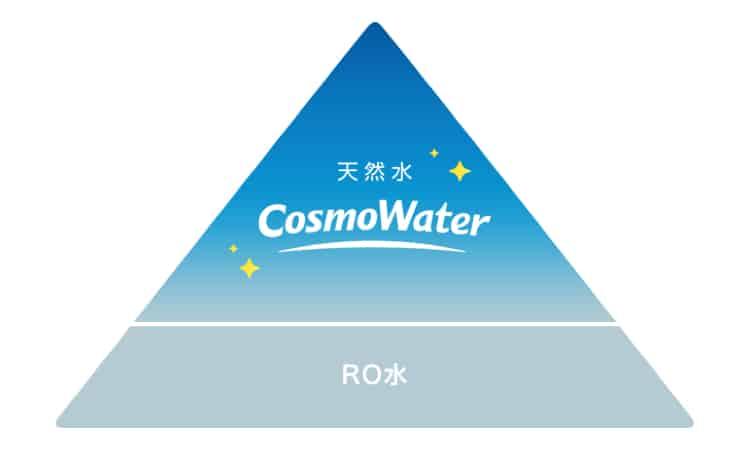 天然水とRO水の違いを示した図