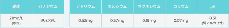 フレシャス富士の成分表
