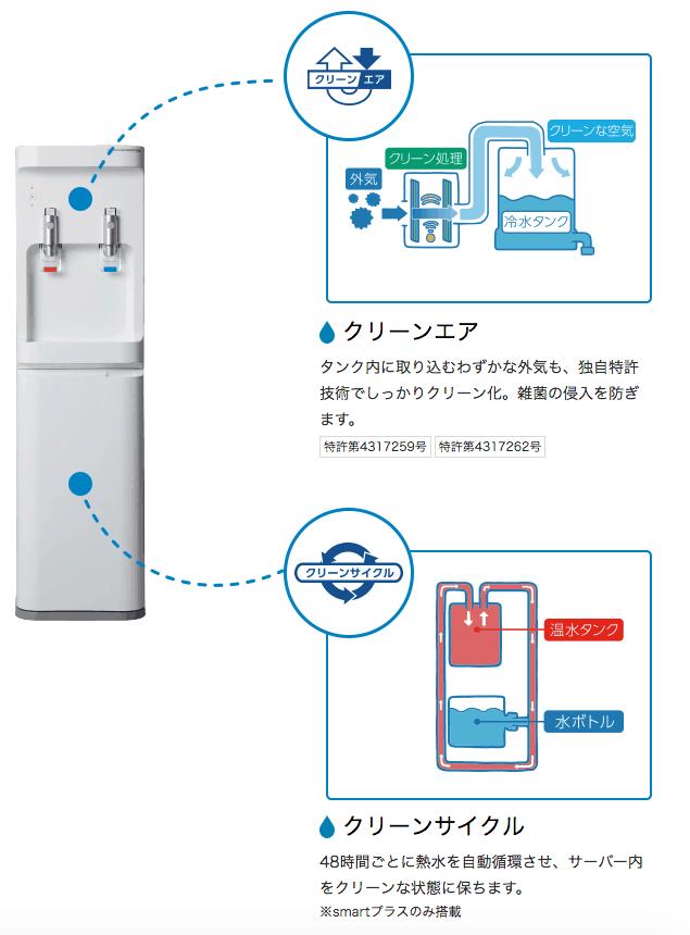 コスモウォーターを清潔に保つ2つのシステム