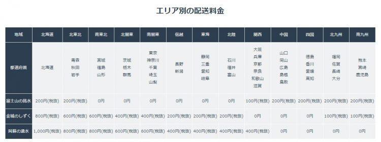 日本の山水のエリア別送料