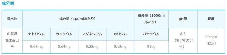富士山の銘水の成分表