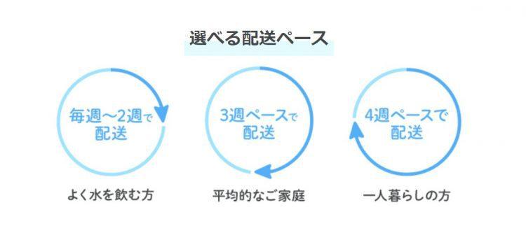 日本の山水の配送ペース