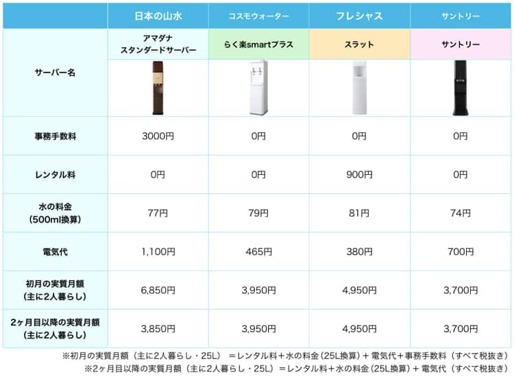 日本の山水と他社ウォーターサーバーの比較表