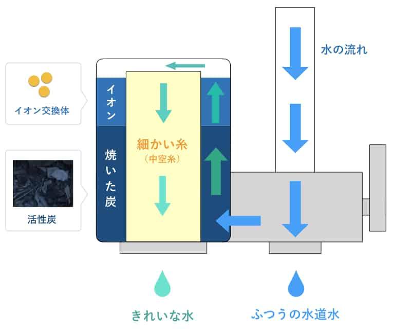 浄水器の断面図