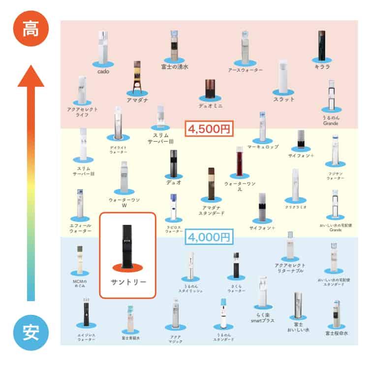 ウォーターサーバーの料金比較表