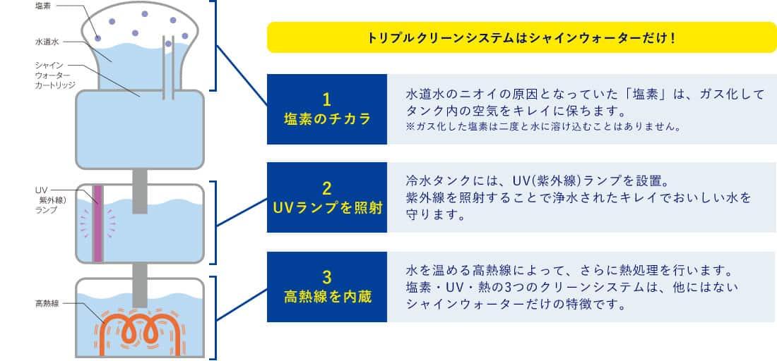シャインウォーターのトリプルクリーンシステム