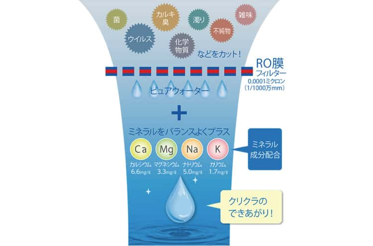 クリクラRO膜システム