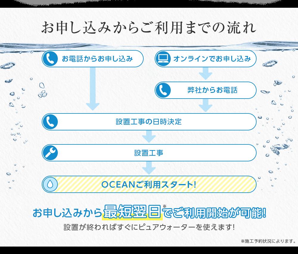 申し込み方法の写真