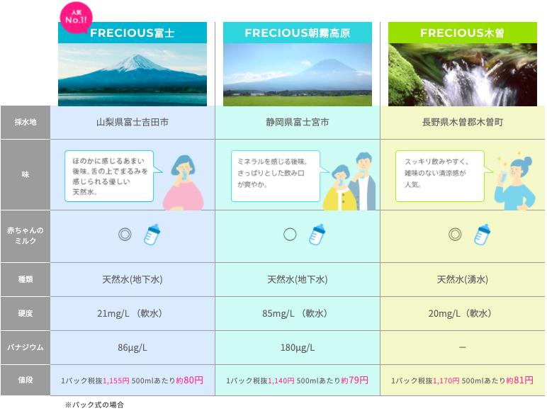 フレシャスの天然水の詳細