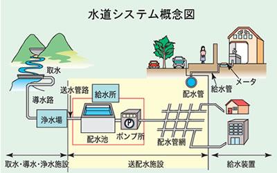 給水の仕組みの写真