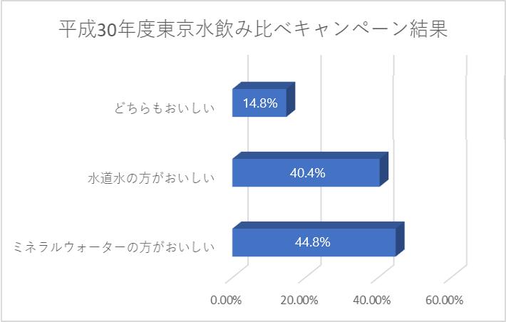 キャンペーン結果のグラフ